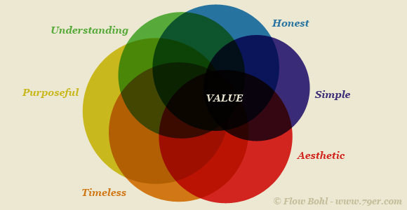 Principles Of Design Value : The value of ux design principles